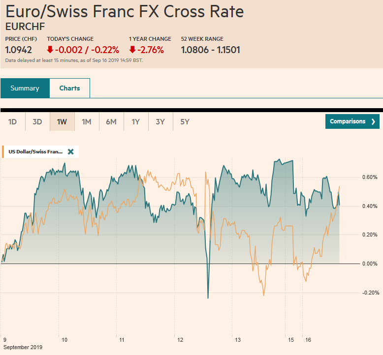 EUR/CHF and USD/CHF, September 16