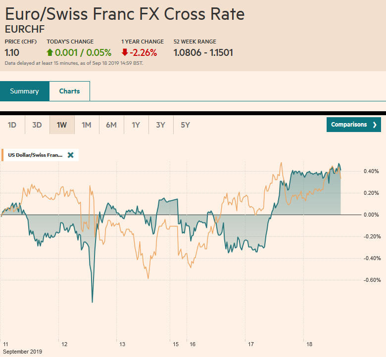 EUR/CHF and USD/CHF, September 18