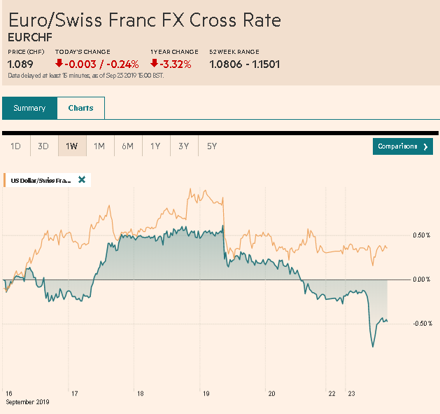 EUR/CHF and USD/CHF, September 23