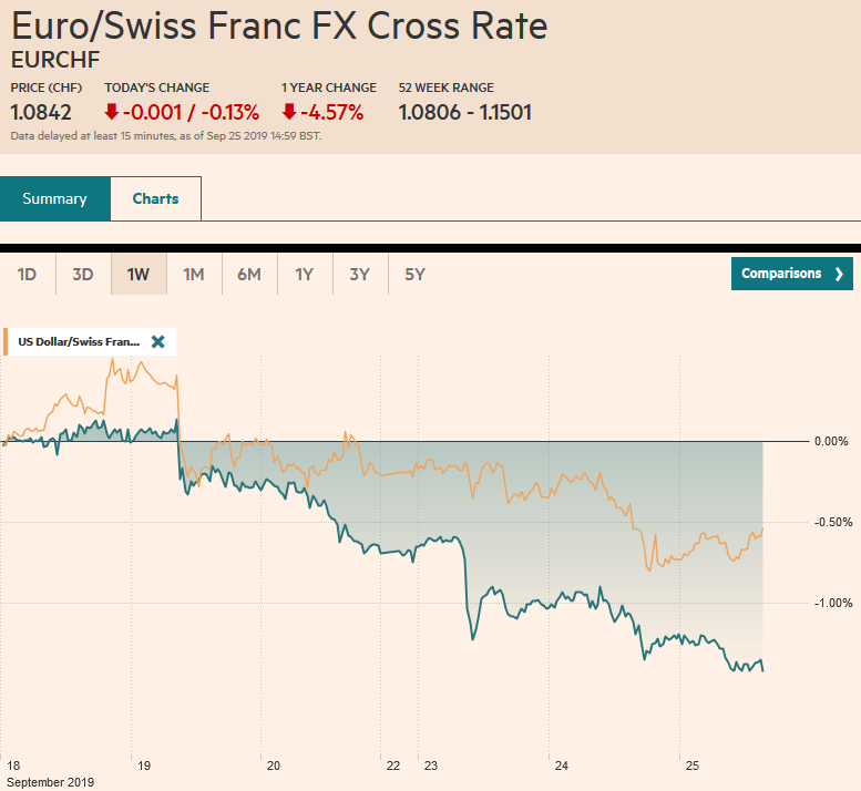 EUR/CHF and USD/CHF, September 25