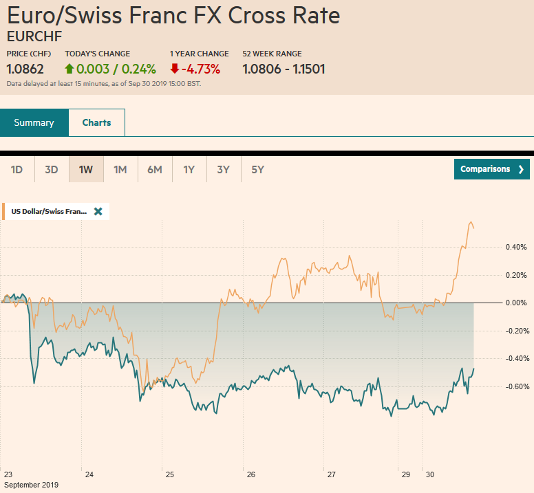 EUR/CHF and USD/CHF, September 30