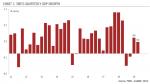 Swiss Quarterly GDP Growth, 2011-2019