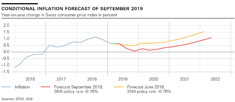 SNB Switzerland Conditional Inflation Forecast, September 2019