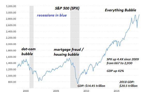 S&P 500 SPX, 2000-2018