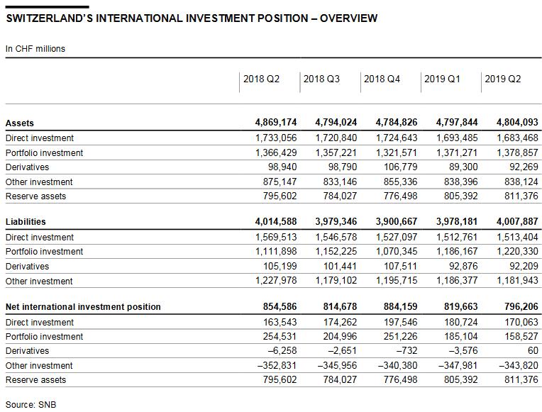 Switzerland International Investment Position, Q2 2019