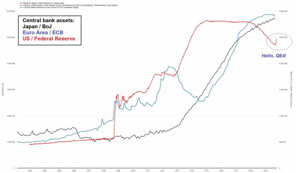 Bloated central bank balance sheets, 2003-2019