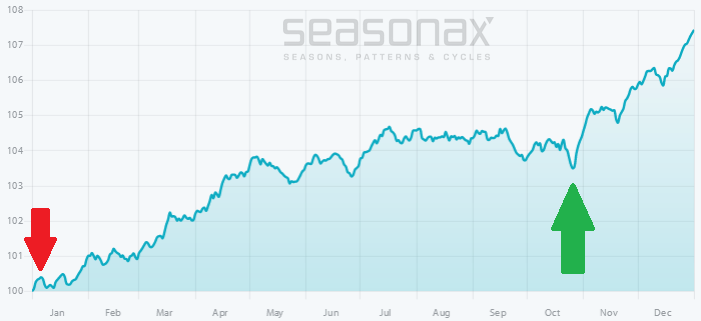 S&P 500 Index, seasonal pattern since 1950.