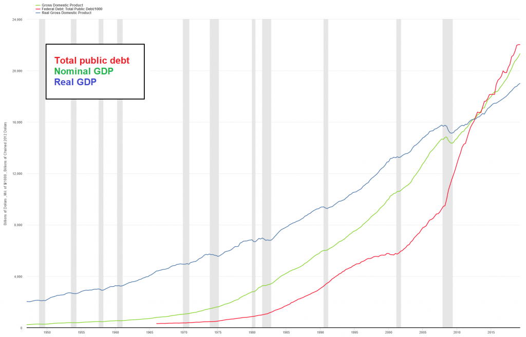 Federal debt vs. nominal and real GDP