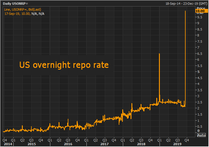 US Overnight repo rate, 2014-2019
