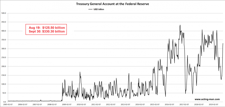 US Treasury's general account at the Fed
