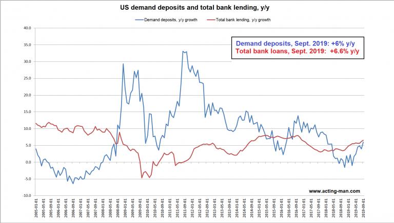 US demand deposits and total bank lending, y/y 2005-2019