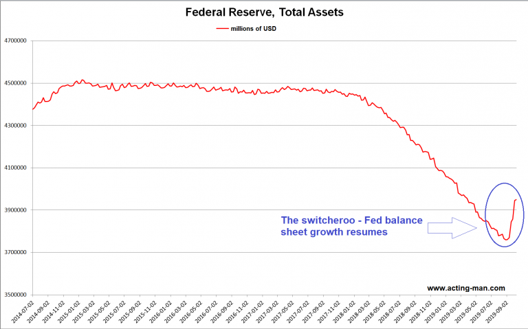 Federal Reserve, Total Assets, 2014-2019