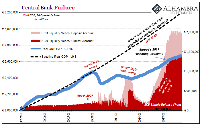 Central Bank Failure, 1999-2019