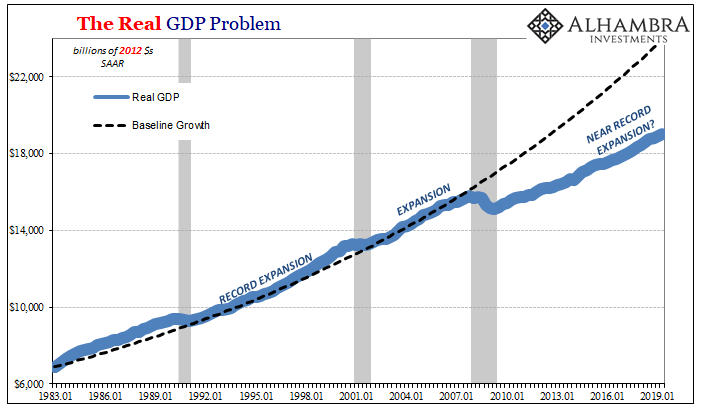 The Real GDP Problem, 1983-2019