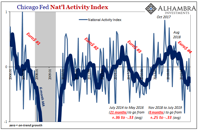 Chicago Fed Nat'l Activity Index, 2006-2019