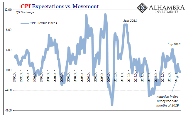 CPI Expectations vs. Movement, 1995-2019
