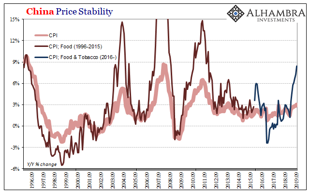 China Price Stability, 1996-2019