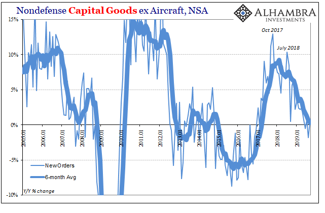 Nondefense Capital Goods ex Aircraft, NSA 2005-2019