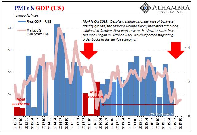 PMI's & GDP, 2012-2019