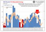 IHS Markit US Manufacturing, 2012-2019