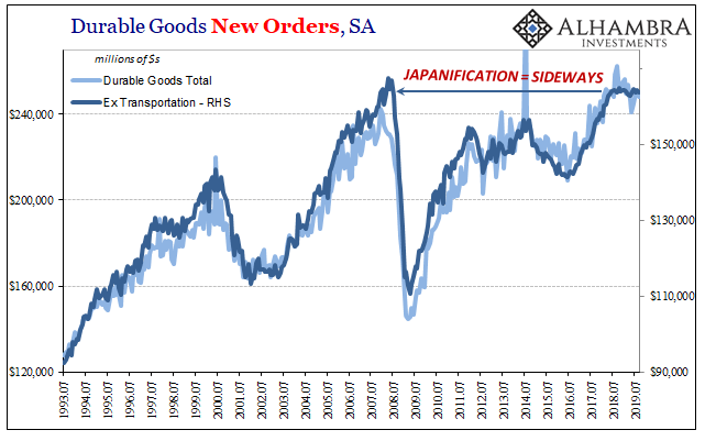 Durable Goods New Orders, SA 1993-2019