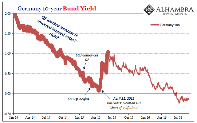 Germany 10-year Bund Yield, 2014-2016