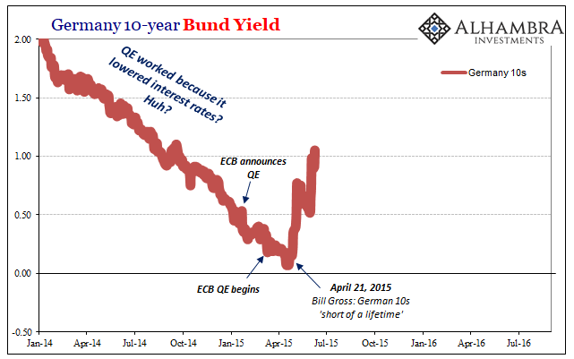 Germany 10-year Bund Yield, 2014-2016