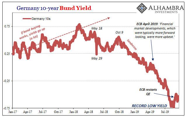 Germany 10-year Bund Yield, 2017-2019