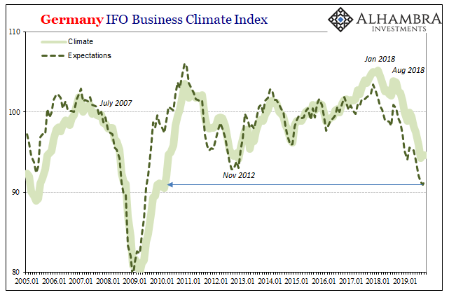 Germany IFO Business Climate Index, 2005-2019