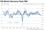 IHS Markit Germany Flash PMI