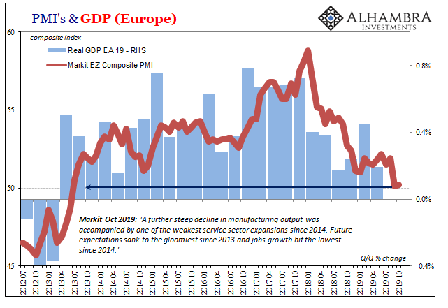 PMI's & GDP Europe, 2012-2019