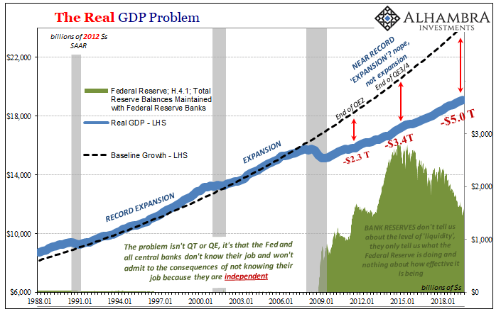 The Real GDP Problem,1988-2018