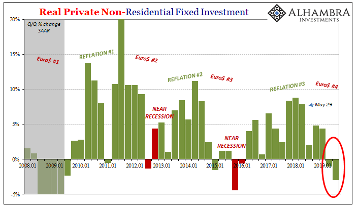 Real Private Non-Residential Fixed Investment, 2008-2019