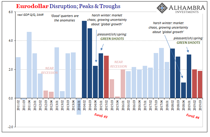 Eurodollar Disruption, 2011-2019