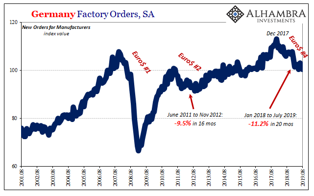 Germany Factory Orders, SA 2001-2019