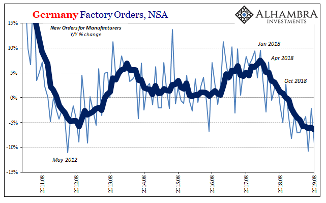 Germany Factory Orders, NSA 2011-2019
