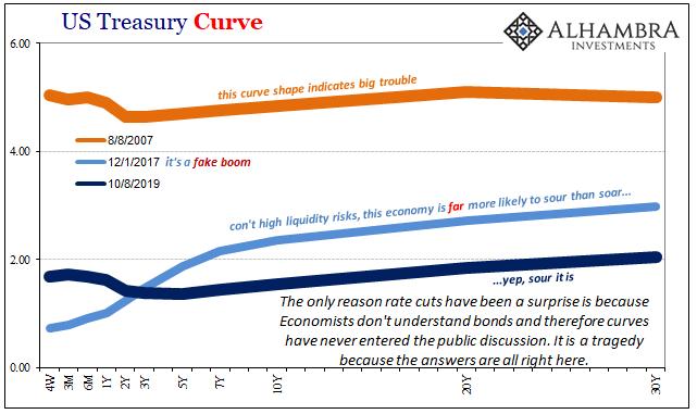 US Treasury Curve, 2017-2019