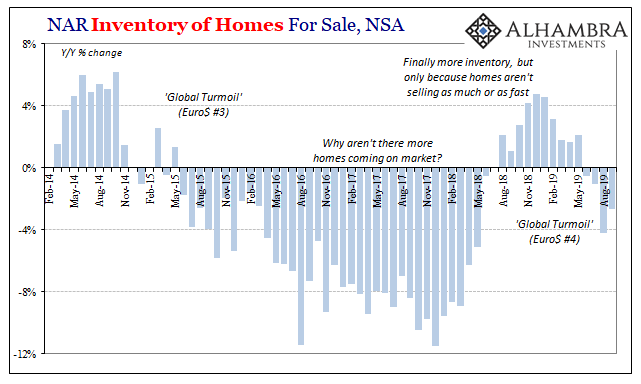 NAR Inventory of Homes For Sale, NSA 2014-2019