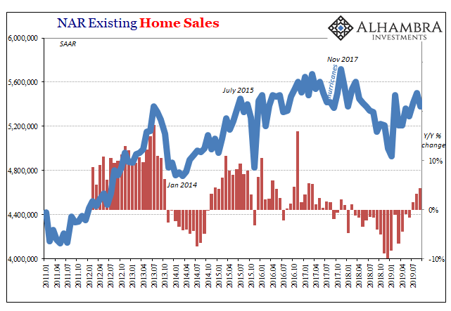 NAR Existing Home Sales, 2011-2019