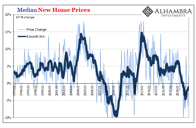 Median New Home Prices, 1995-2019