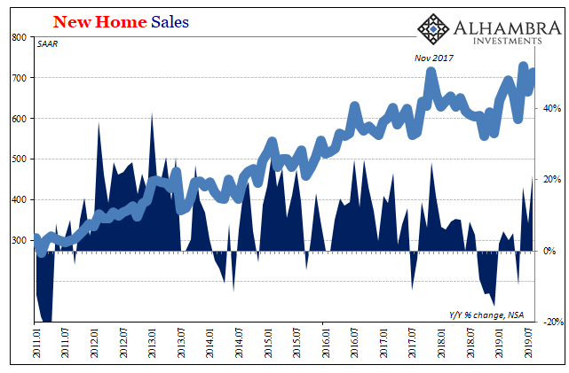 New Home Sales, 2011-2019