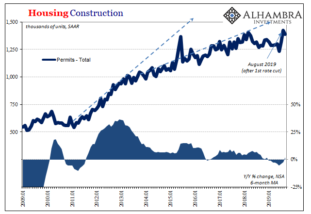 Housing Construction, 2009-2019