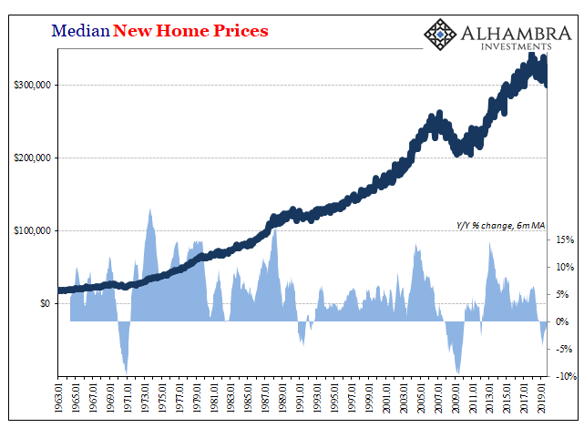 Median New Home Prices, 1963-2019