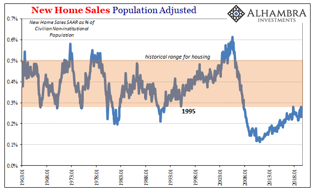 New Home Sales Population Adjusted, 1963-2019