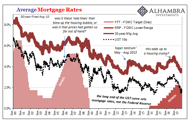Average Mortgage Rates, 2000-2019
