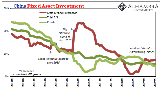 China Fixed Asset Investment 2013-2019