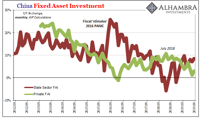 China Fixed Asset Investment 2012-2019