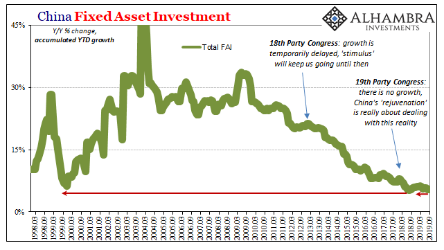 China Fixed Asset Investment 1998-2019