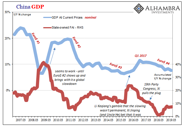 China Gross Domestic Products, 2007-2019