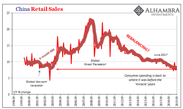 China Retail Sales, 1998-2019